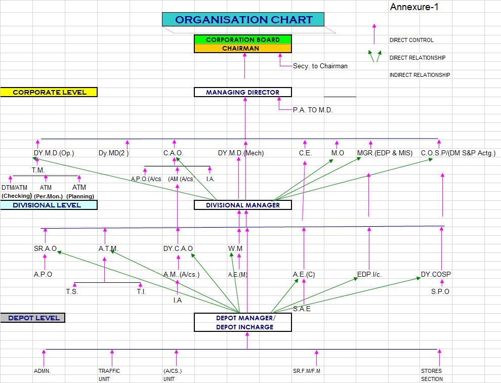 SBSTC ORGANISATION CHART